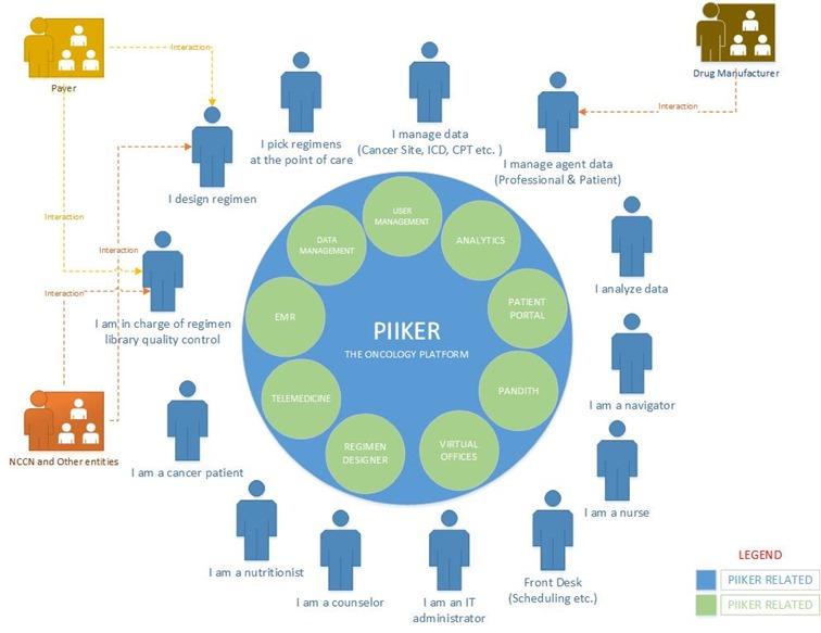 piiker platform